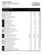 Demographics Report: Summary Profile 1-Page<br>(Doc 3 of 5)