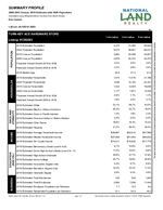 Demographics Report: Summary Profile 1-Page<br>(Doc 2 of 4)